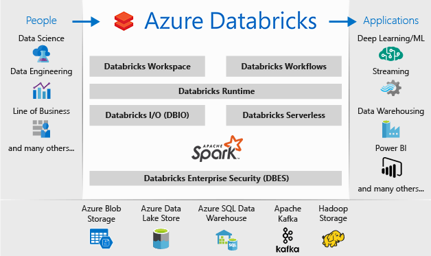 Azure-Databricks_crossroad_elf