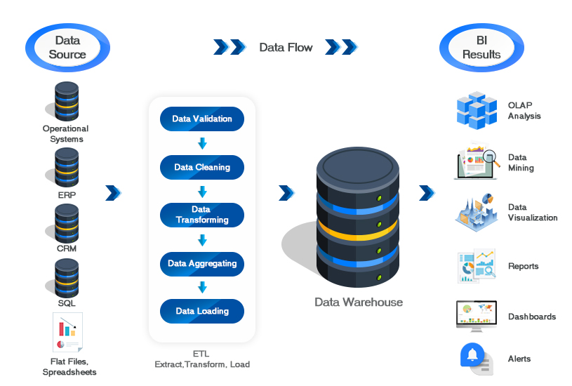 Data Warehouse Development